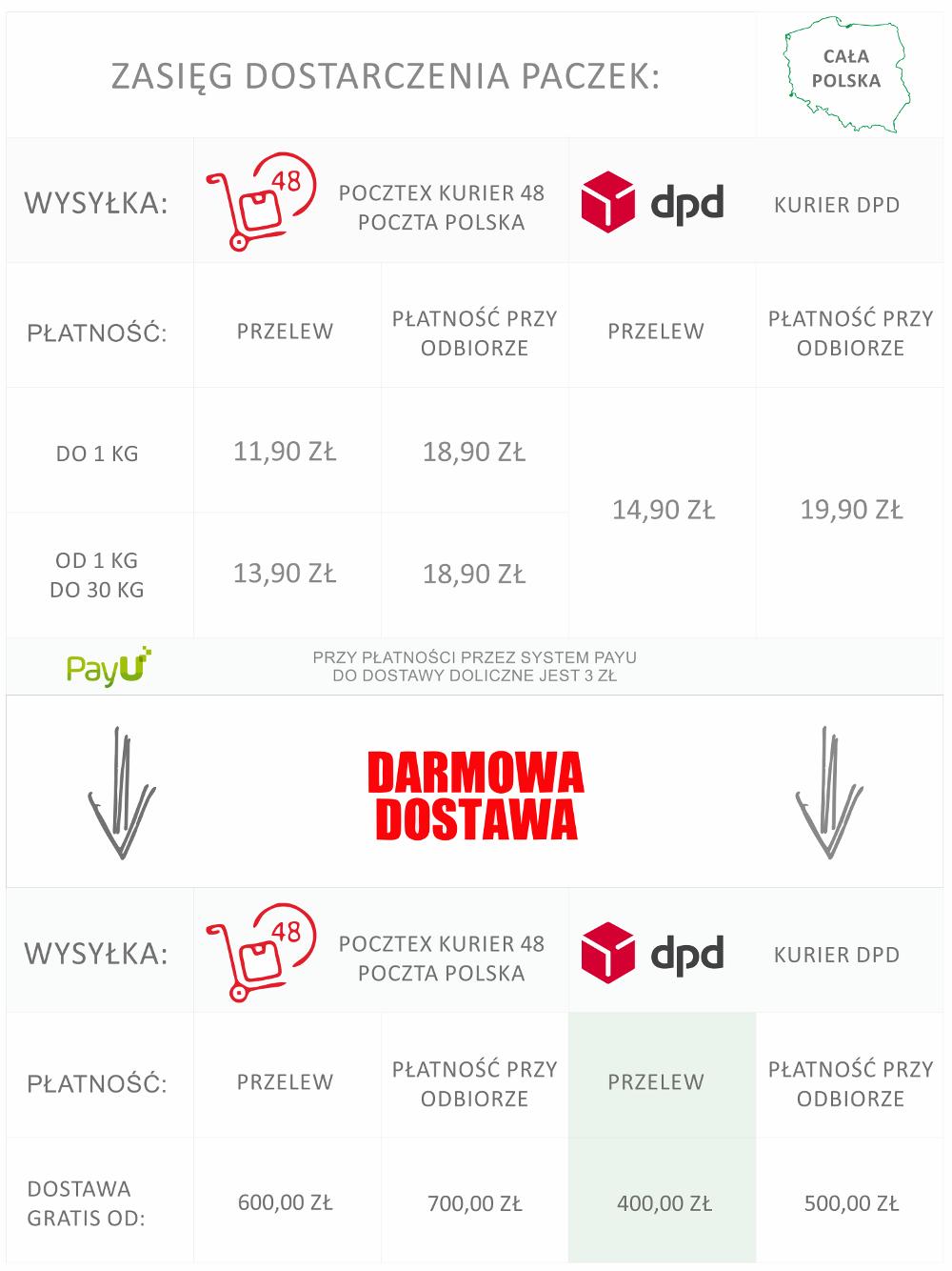 Dostawa i płatność HappyDental.pl