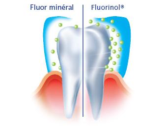 ELGYDIUM Fluor płyn do płukania jamy ustnej